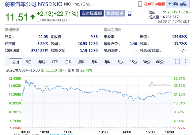 周一收盘 蔚来汽车股价大涨22.71%
