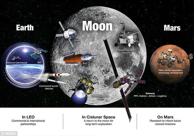 NASA计划开展一项新活动,力争让人类重返月球,并最终将宇航员送上火星。该机构近日向美国国会提交了一份载人航天探索计划书,其中列出了五项新战略目标,将为接下来的任务提供指导。