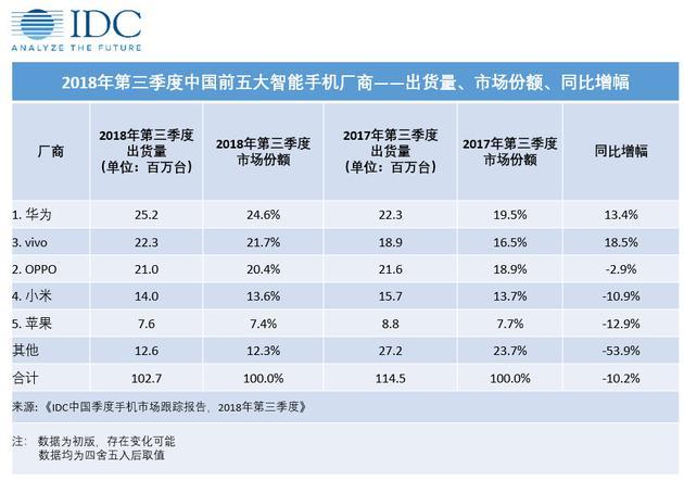 2018年三季度中国市场数据