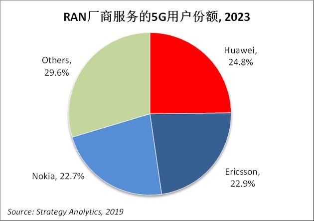华为RAN(无线接入网)设备服务的全球5G用户将比其传统竞争对手多出约2个百分点