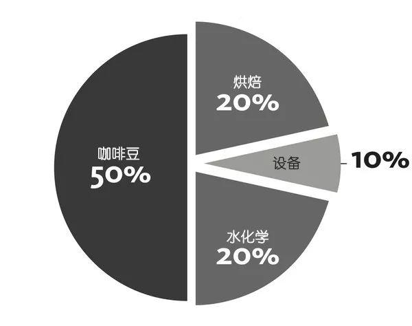 影响咖啡质量的主要因素的相对重要性,其中咖啡植物本身是最重要的因素。