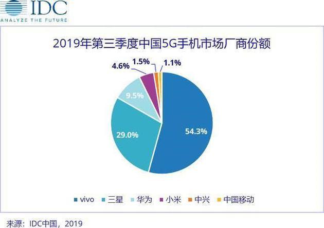 IDC 2019年Q3中国 5G手机份额