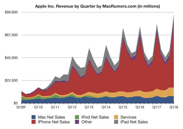 前年iPhone X高价模式提前透支了增长空间