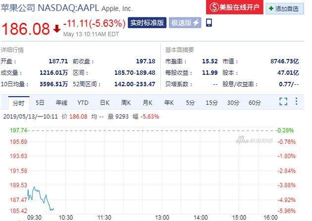 苹果股价(来源:新浪财经)