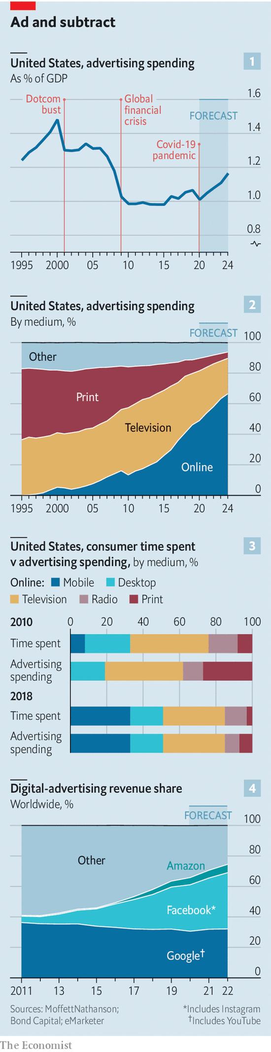 谷歌Facebook控制全球60%数字广告业务