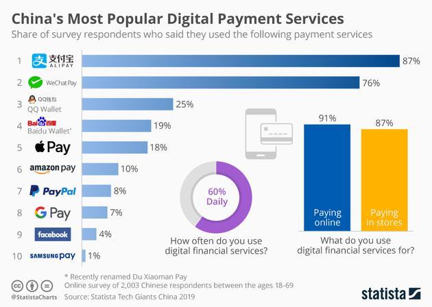 支付宝成中国最受欢迎数字钱包 打开PayPal难打开市场