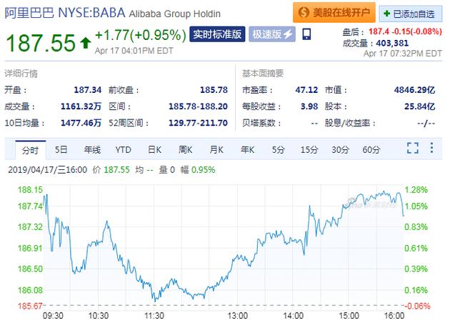 阿里巴巴股價(來源:新浪財經)