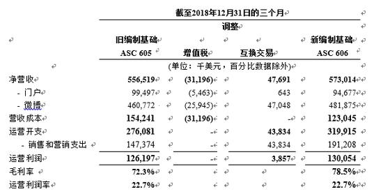 新浪发布2018年全年财报:净营收达21.1亿美元}