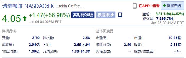 瑞幸咖啡盘前涨幅扩大至38.52%,报5.6美元/股--九分网络