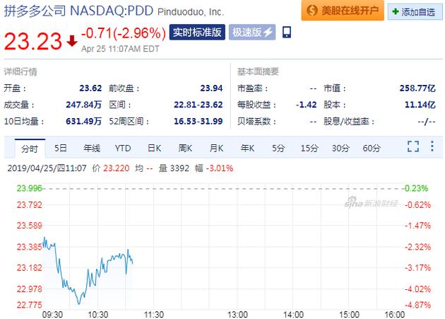 """拼多多被美国贸易部门列为""""恶名市场"""" 股价跌近3%"""