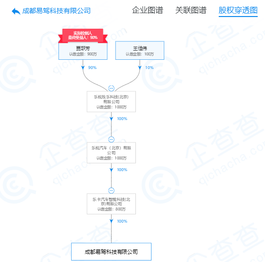 乐视汽车旗下公司注销 贾跃亭支属为掌权控制人