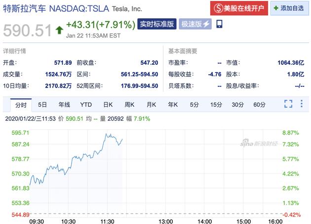 市值破千億美元漲勢繼續 特斯拉盤中漲幅超過8%