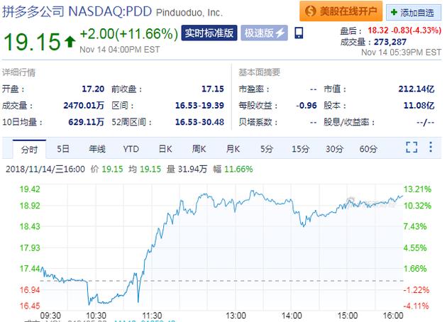 拼多多成做空目标 周三股价却大涨11.66%