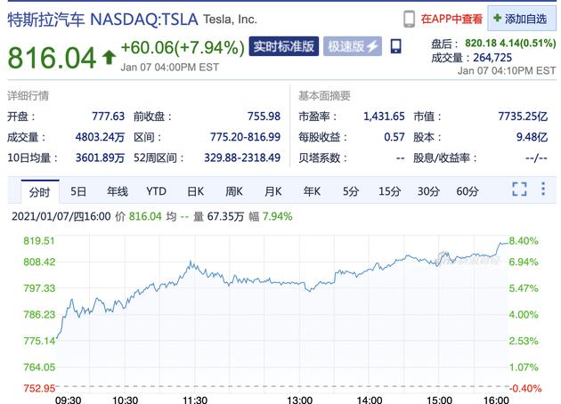 特斯拉股价大涨近8% 马斯克身家超贝索斯成世界首富