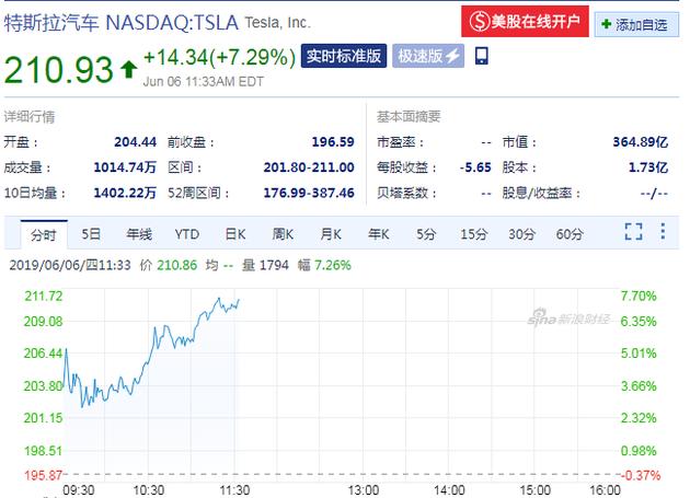 特斯拉股价(来源:新浪财经)
