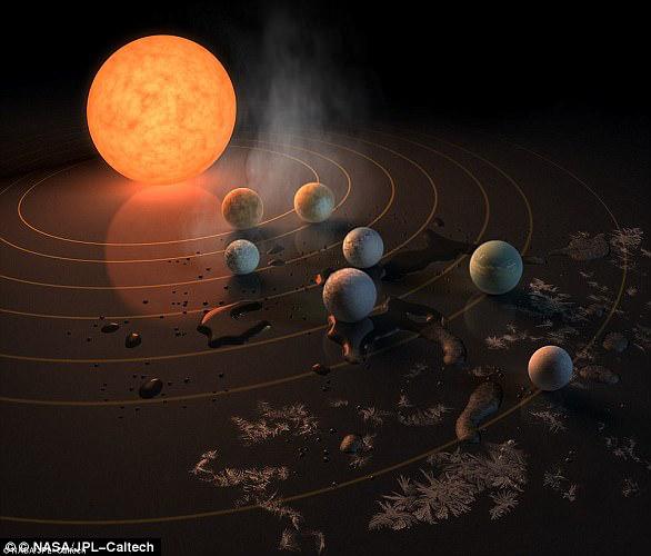 Trappist-1恒星体系拥有多达7颗类地走星,是2017年最大的天文发现之一。