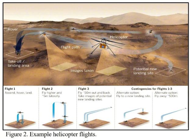 机智号未来一个月可能的飞行计划