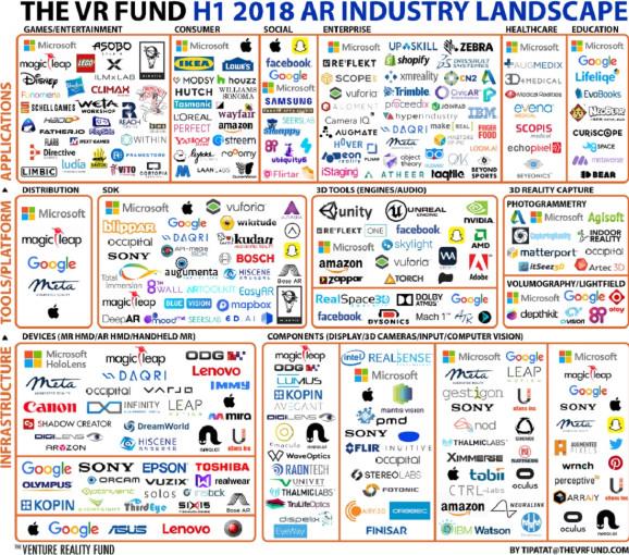 报告:今年全球AR和VR公司融资规模突破10亿美元