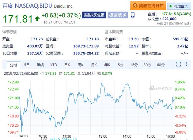 百度发布第四季度财报总营收为272亿元 盘后股价上涨3.38%