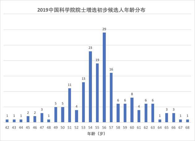 2019中國科學院院士增選初步候選人年齡分佈
