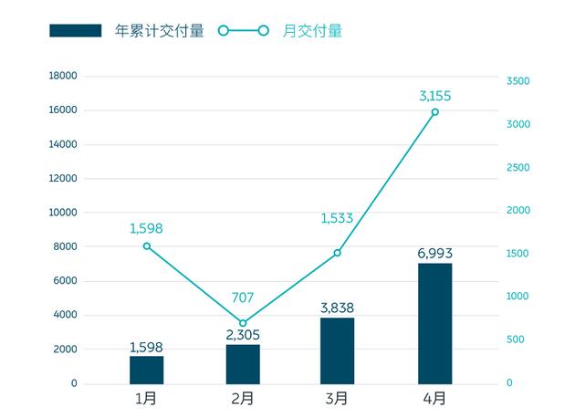 蔚来4月交付量同比增长180.7% 其中ES6交付2907台创历史新高