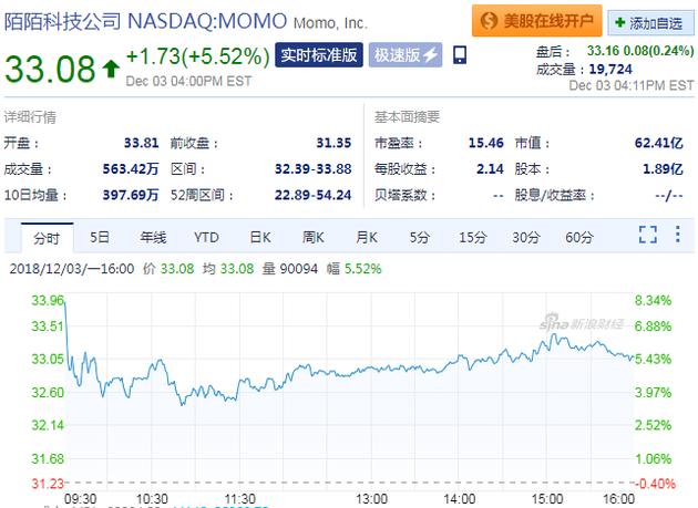 陌陌回应称数据泄露为不实消息:周一股价涨逾5% 市值达62.41亿美元