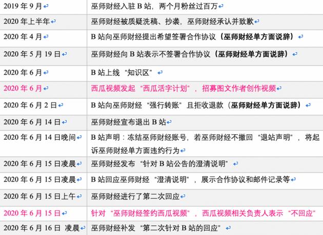图片来源:网络 巫师财经和B站争议事件时间线整理:刺猬公社