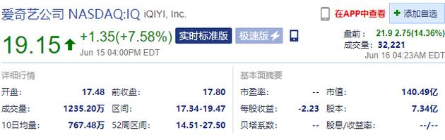 爱奇艺盘前涨超14% 消息称腾讯将入股成大股东--九分网络