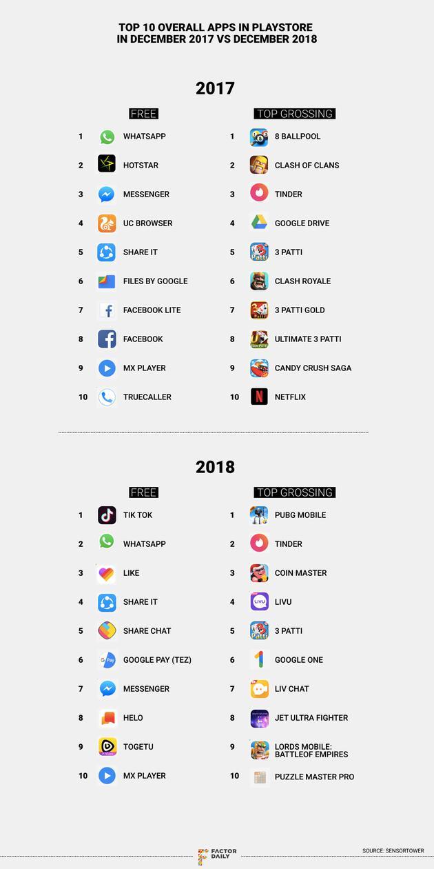 2018年12月Google Play Store一切行使前十排名与往年同期对比