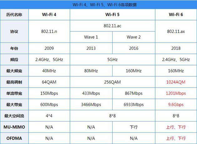 WiFi标准对比(图片来自网络)