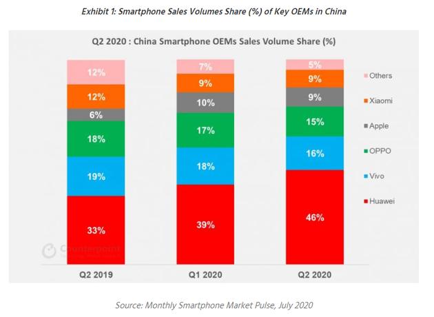 Counterpoint:5G手机占中国二季度智能手机销量1/3