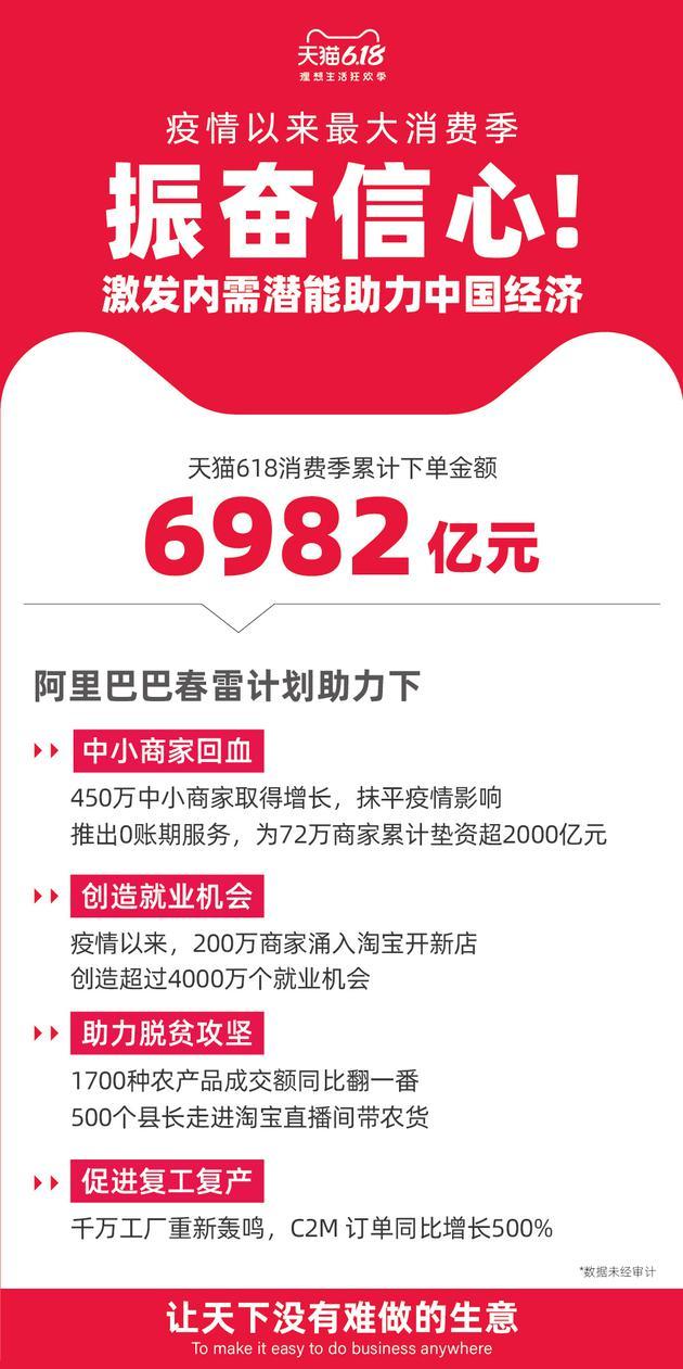 天貓618累計下單金額6982億元 再創紀錄