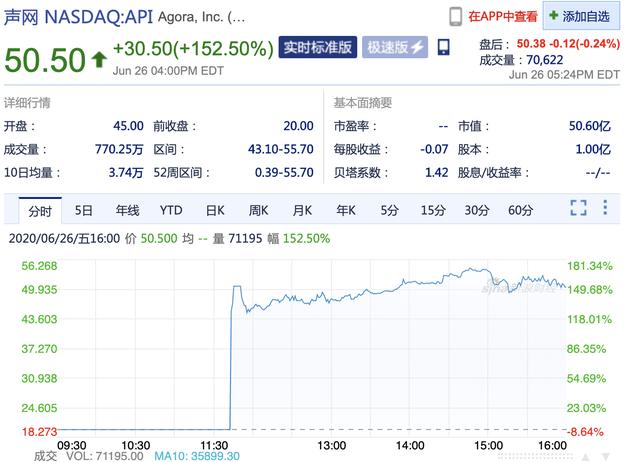 声网Agora上市首日收盘较发行价暴涨152.5%