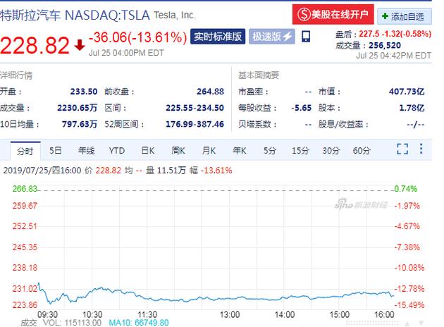 特斯拉暴跌460亿 股价已累计下跌逾30%
