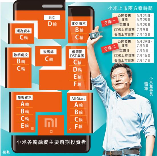 小米上市方案 来源:香港信报