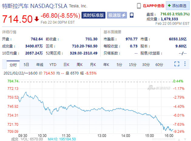 特斯拉股价周一大跌8.55% 创去年9月以来最大跌幅