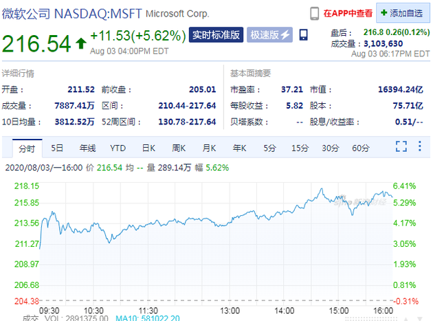 将继续就收购TikTok美国业务进行谈判 微软股价大涨5.62%