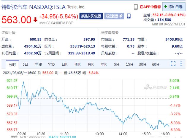 特斯拉股价周一跌近6% 创今年以来新低