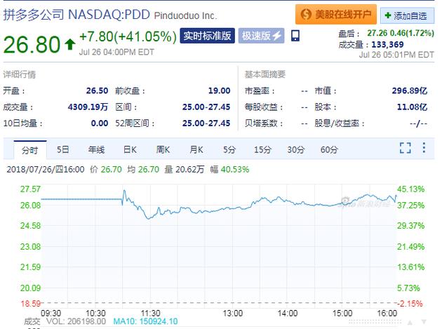 拼多多上市首日:股价上涨41% 市值破300亿美元
