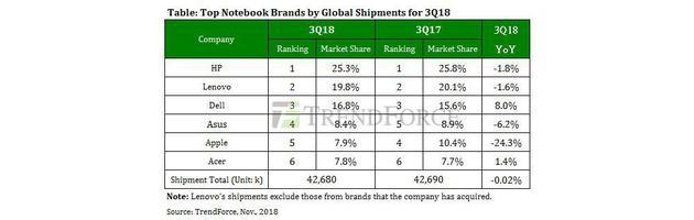 TrendForce公布2018年第三季度全球笔记本出货量排名