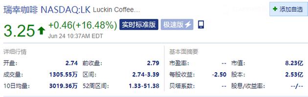 瑞幸咖啡盘中涨16.48% 昨日收跌逾16%--九分科技