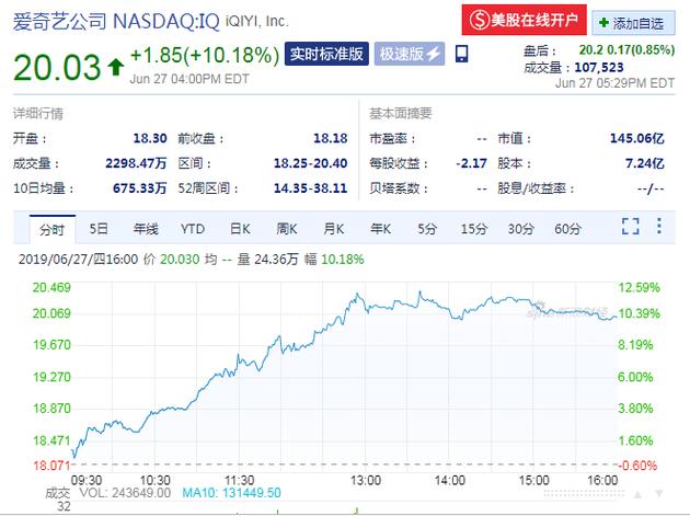 爱奇艺股价大涨10.18% 创四个月来最大涨幅
