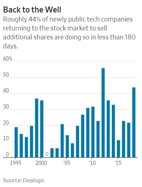 今年前10个月,美国上市公司约44%的二次股票发行来自于IPO(首次公开招股)不到180天的公司。