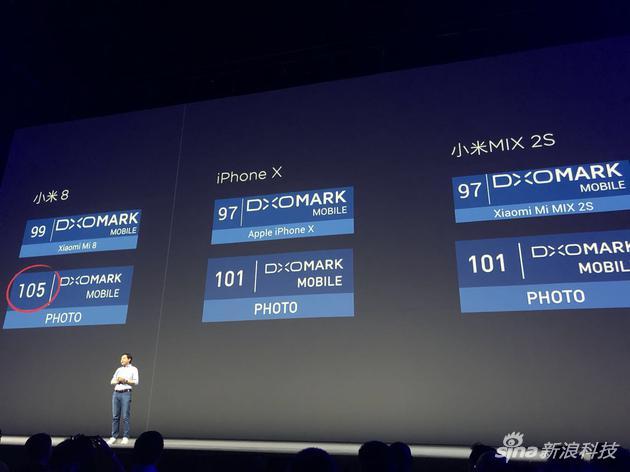 知名手机相机评测机构DxO给的分数