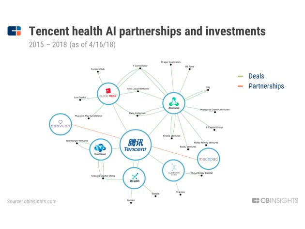 腾讯在AI医疗领域的合作与投资情况