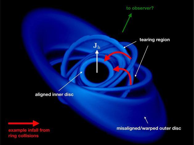 为什么早期宇宙的黑洞形成如此快,物质还被吸入黑洞中