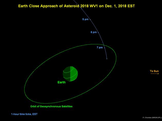 幼走星2018 WV1从地球与同步卫星轨道之间穿越而过的暗示图