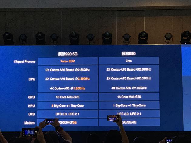 华为发布麒麟990/990 5G芯片 是晶体管最多的5G SoC