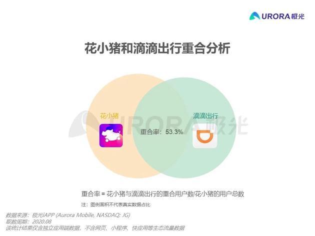 (图:滴滴App与花小猪App用户重合度)