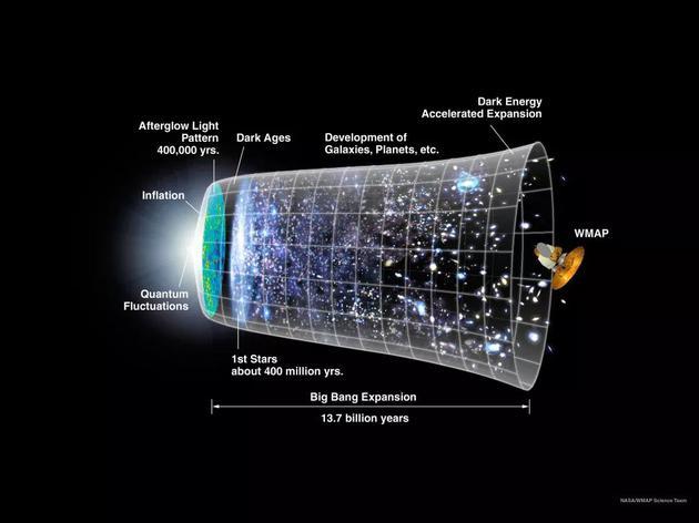 图为以宇宙大爆炸和宇宙暴胀理论为基础的宇宙时间线
